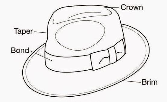 Bagian-bagian Topi